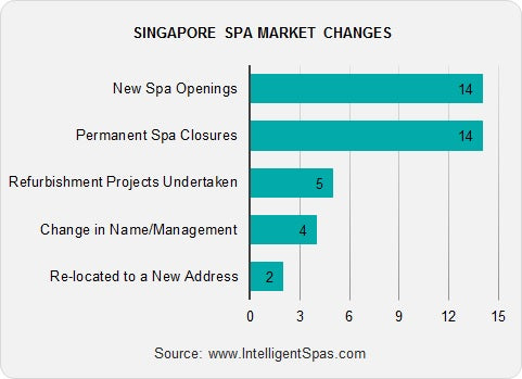 Singapore Spa Market Changes