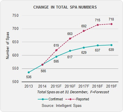 Spa Market Development Pipeline Report