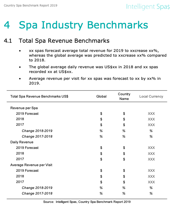 USA Spa Benchmark Report 2019 Respondents No Revenue