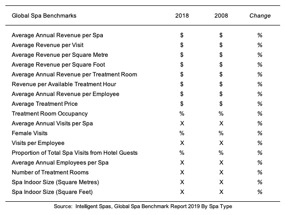 PACKAGE:  Global Spa Benchmark Reports 2019 - by Region and by Spa Type