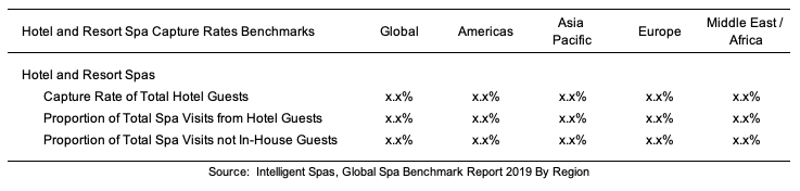 Global Spa Benchmark Report 2019 by Region Respondents No Visits
