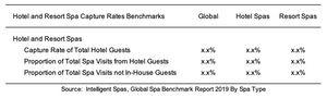 India Spa Benchmark Report 2019 Respondents No Visits