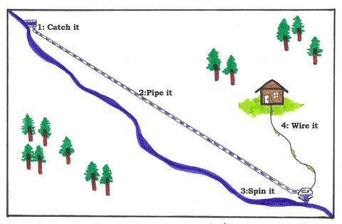 Basic Micro Hydro System Diagram