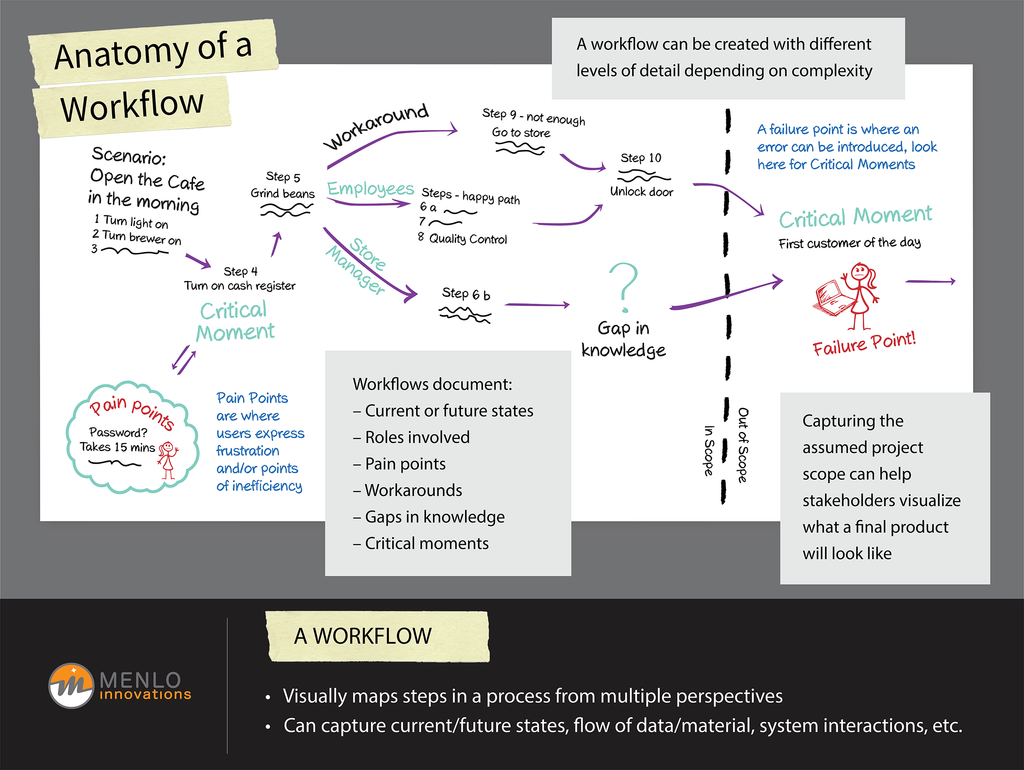 Anatomy of a Workflow Poster