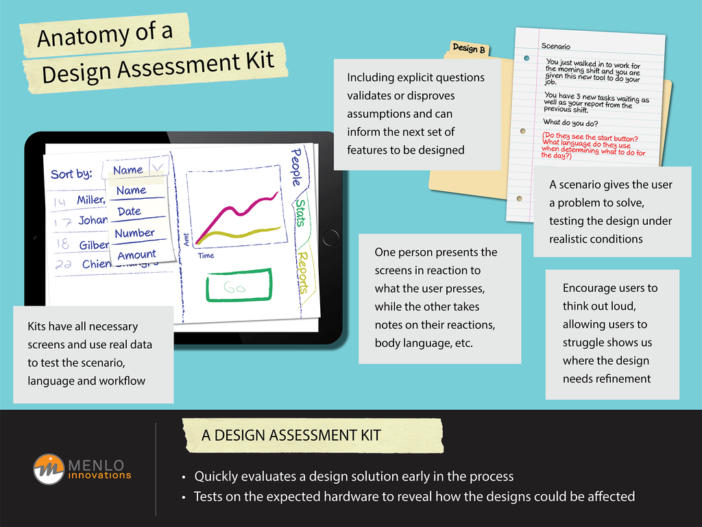 Anatomy of a Design Assessment Kit Poster