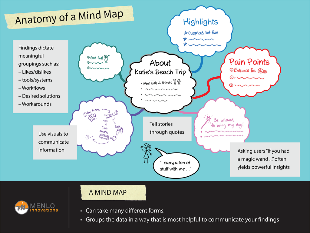 Anatomy of a Mind Map Poster