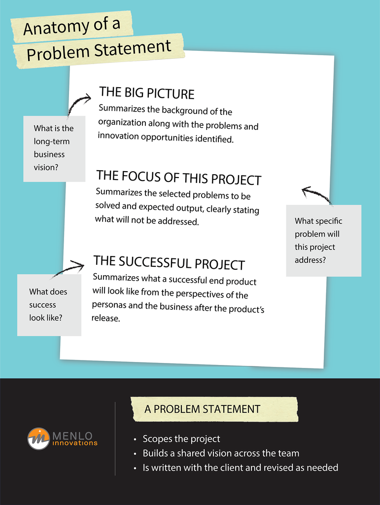 Anatomy of a Problem Statement Poster