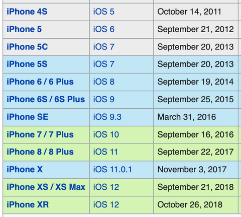 A-table-displaying-all-the-iphones-that-have-been-released-since-2011