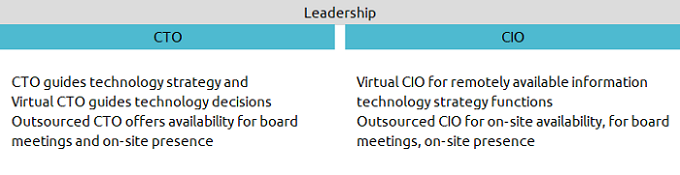 claritysla leadership built on virtual outsourced cto cio