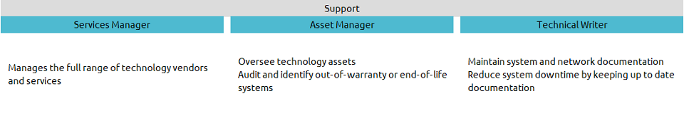 claritysla support features it asset and vendor management technical writing