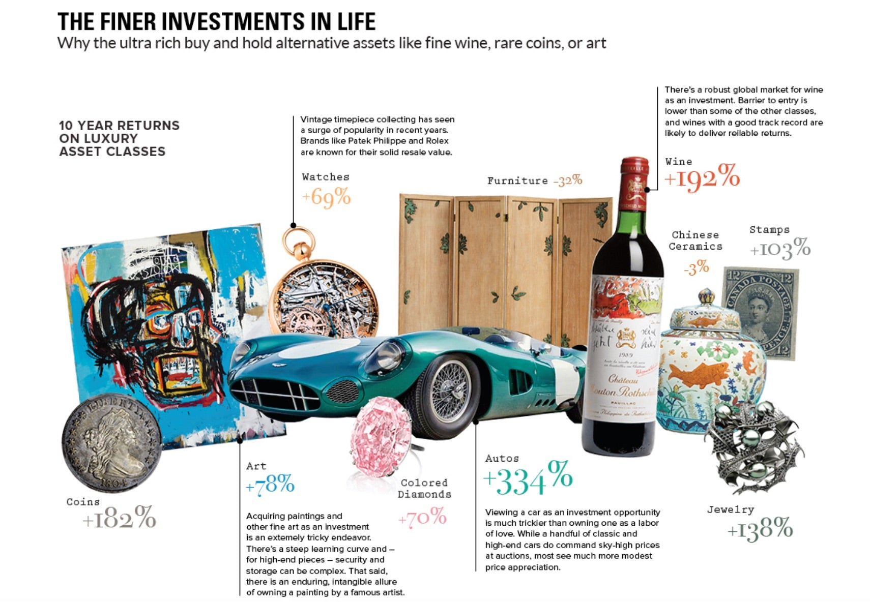 Chart: Investing in the Finer Things in Life