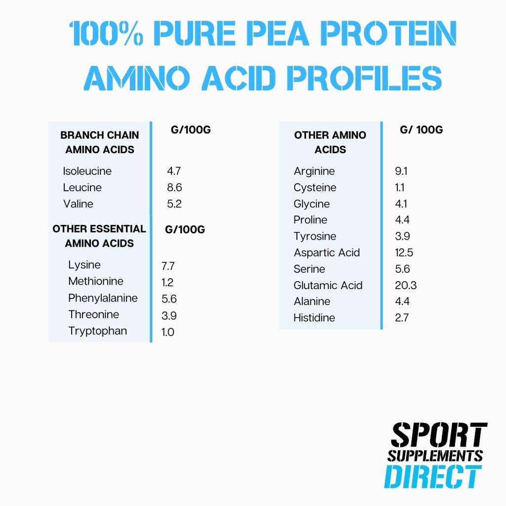 100% PURE PEA PROTEIN ISOLATE