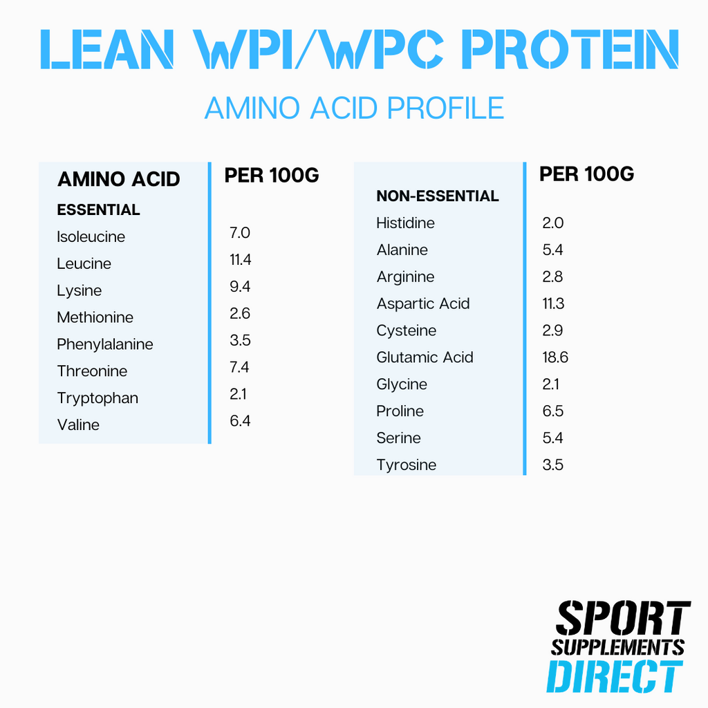 100% NATURAL LEAN WHEY WPI/WPC - BANANA