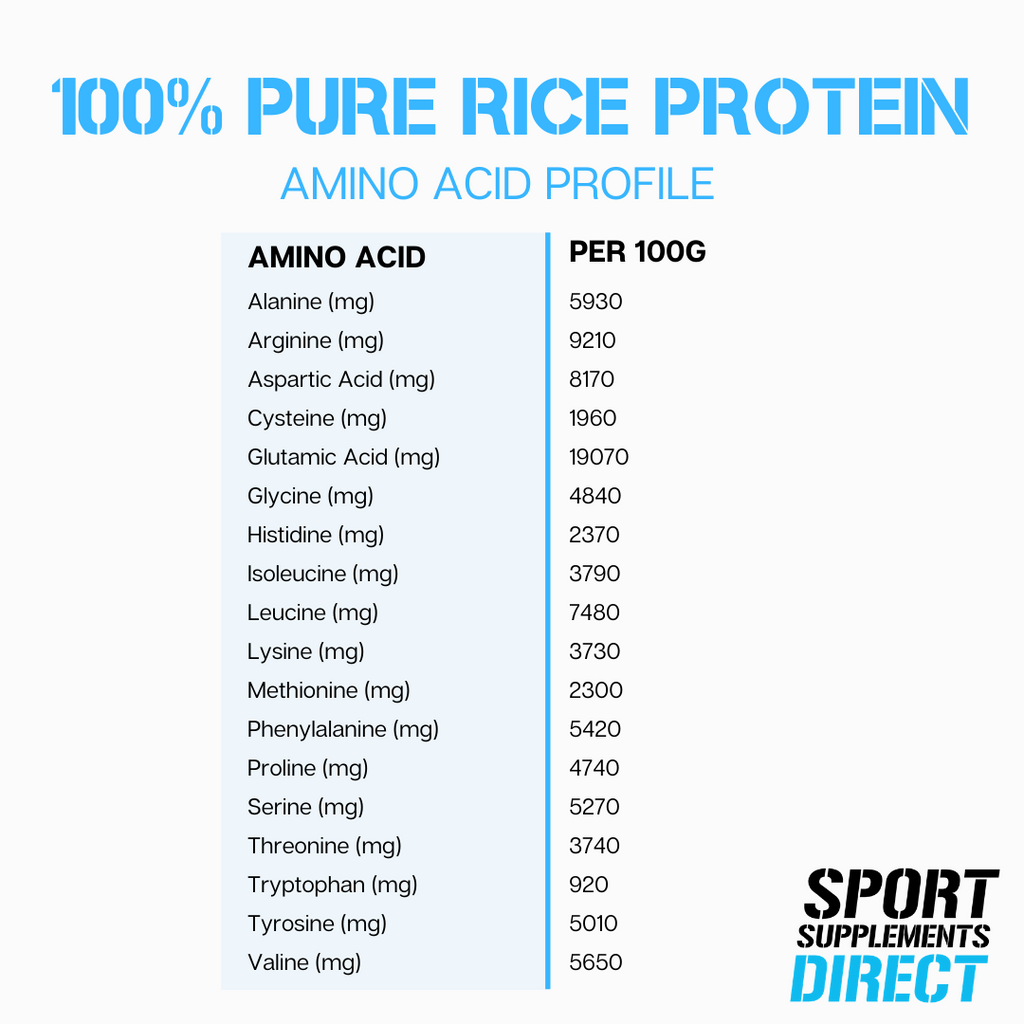 100% PURE RICE PROTEIN ISOLATE