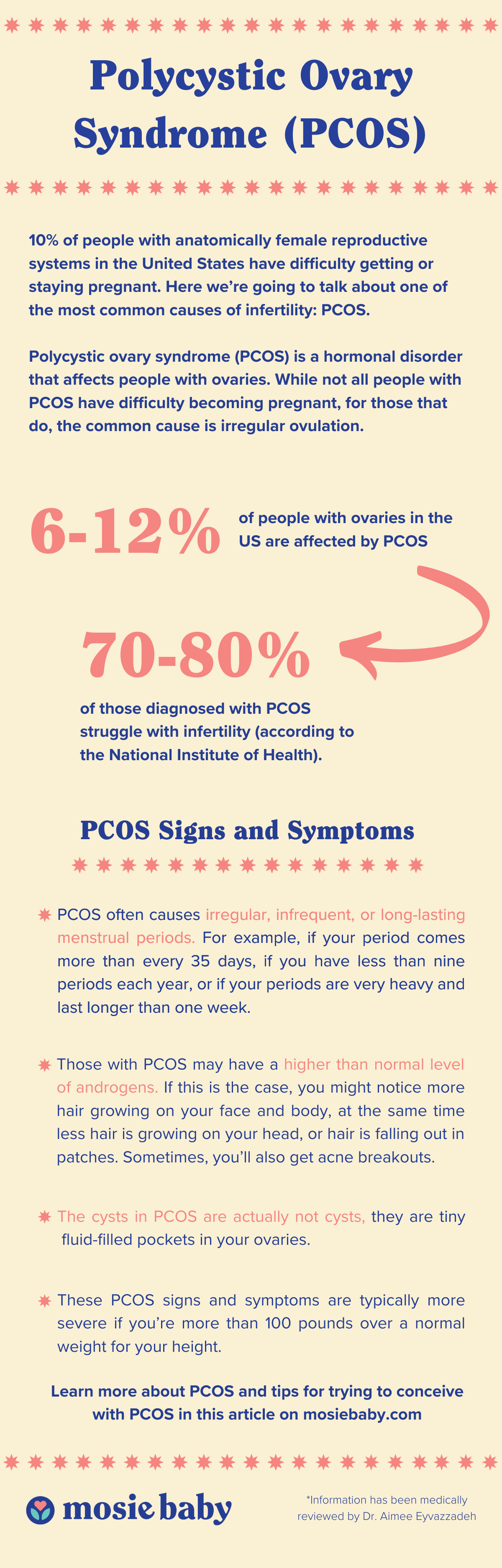 Infographic about PCOS