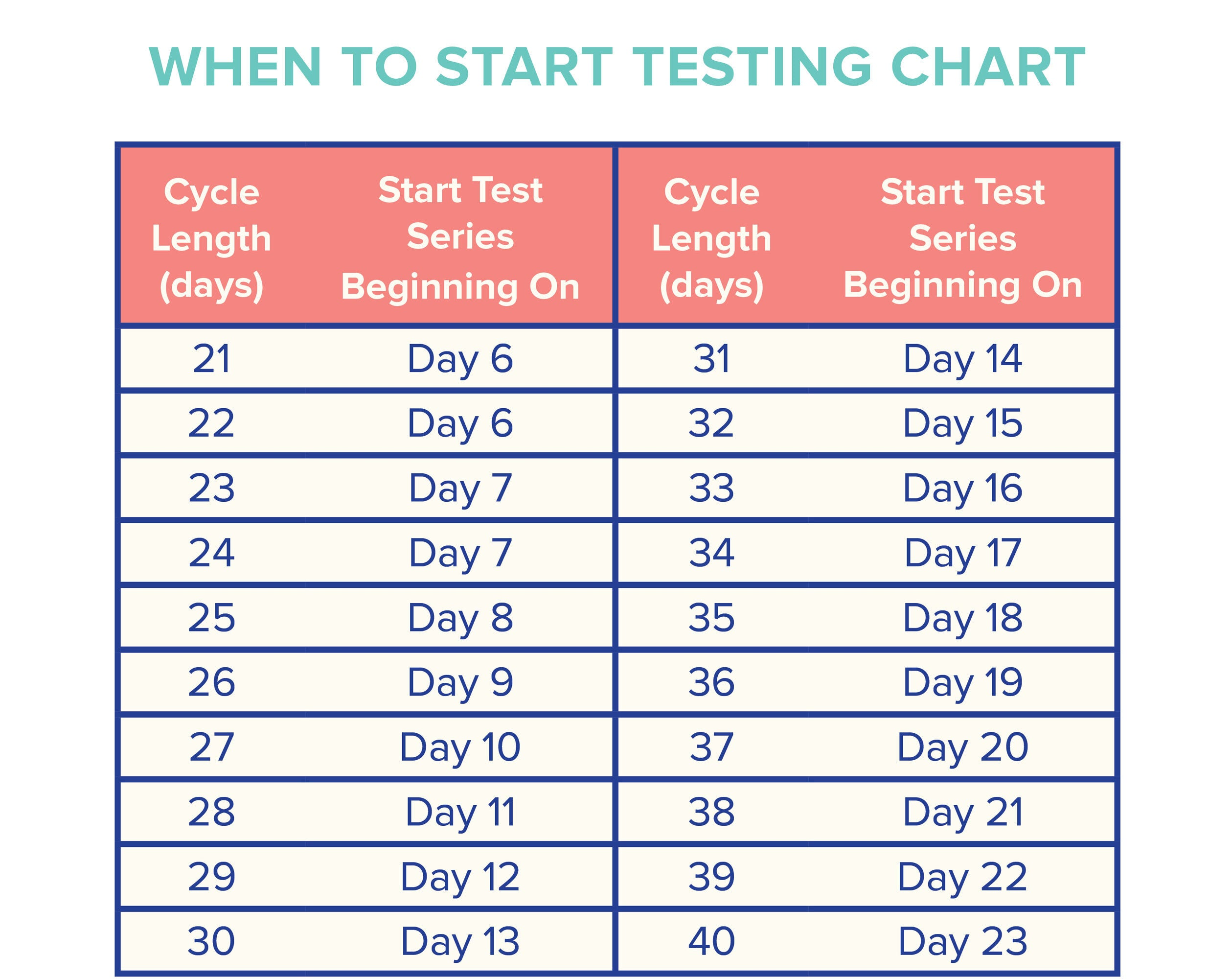 When to start testing with ovulation predictor kits