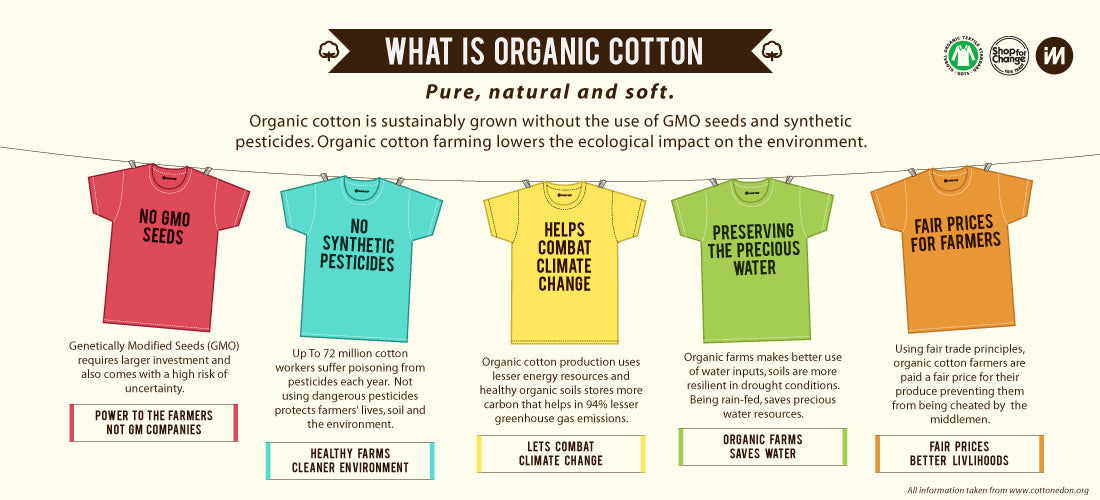 Image result for images organic cotton