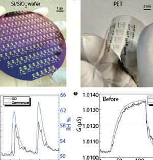 Graphene humidity sensors made with a CMOS-compatible process