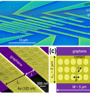 Graphene: from research to applications