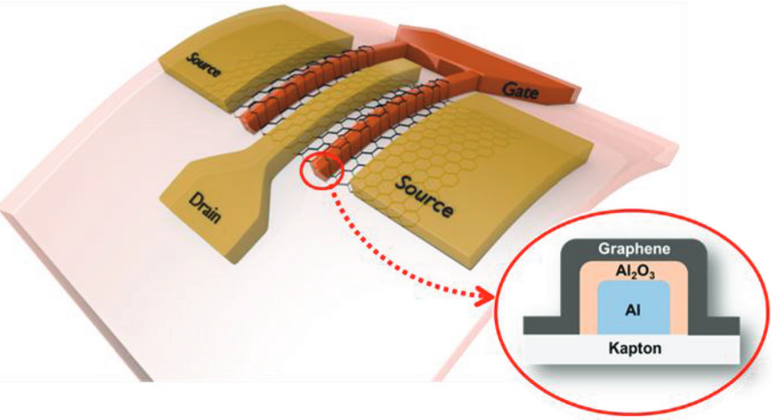 Record high frequency RF graphene transistors on flexible substrates