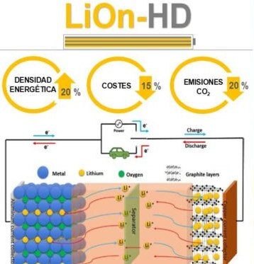 LiON-HD project to improve lithium ion batteries