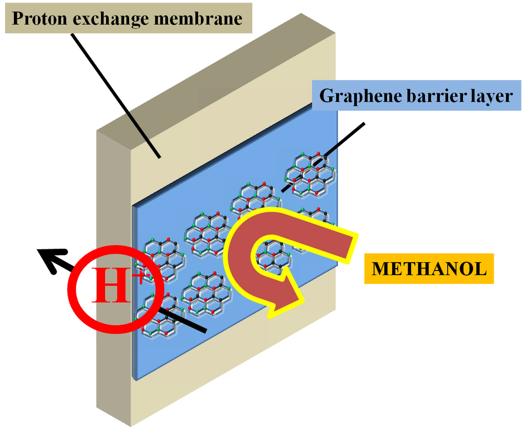 Utilizing 2D crystals in methanol fuel cells