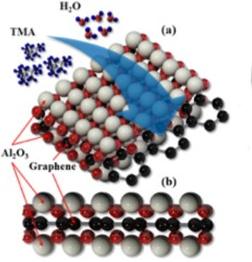 Graphene-alumina heterostructures show their strength