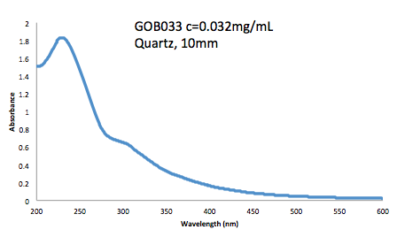 Custom Graphene Oxide Water Dispersion 250 ml
