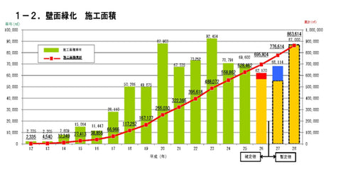 The rising trend of outdoor wall greenification using TsuruPower in Japan