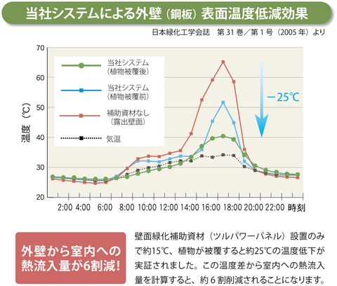 Figure: Scientific data shows that TsuruPower technology managed to significantly reduce the internal temperature of buildings.