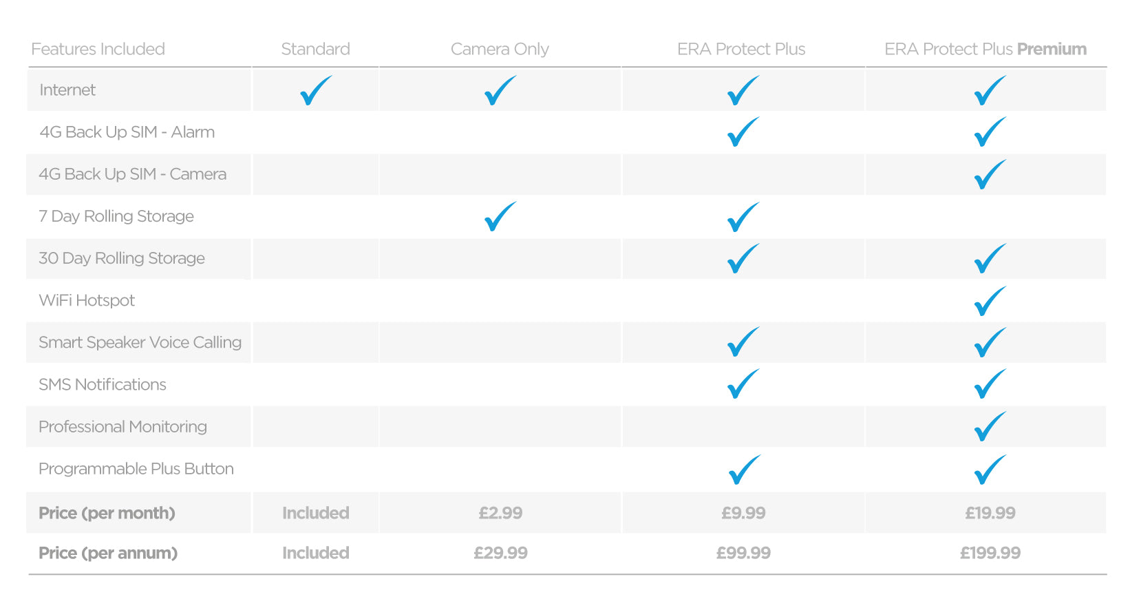 ERA Protect Plus Subscription Comparison