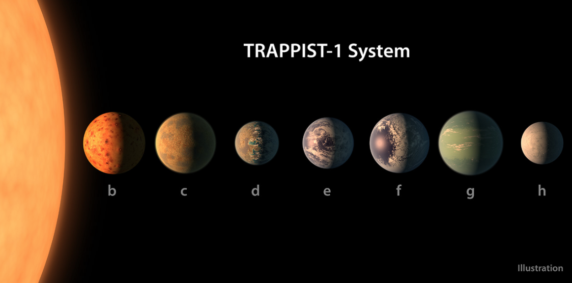 Trappist 9 Planet System