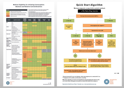 Provider Pack - Quick Start Algorithm and Medical Eligibility for Initiating Contraception
