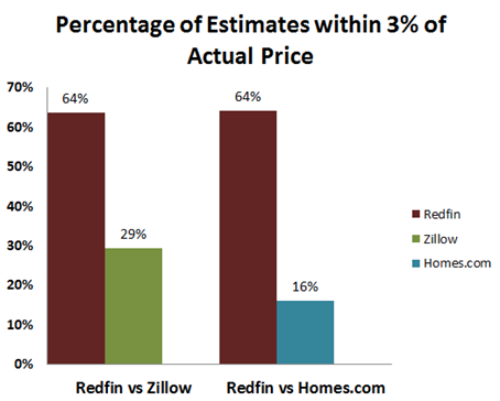 Redfin Vs Zillow Vs Homes.com