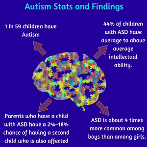 AUTISM STATS AND FINDINGS