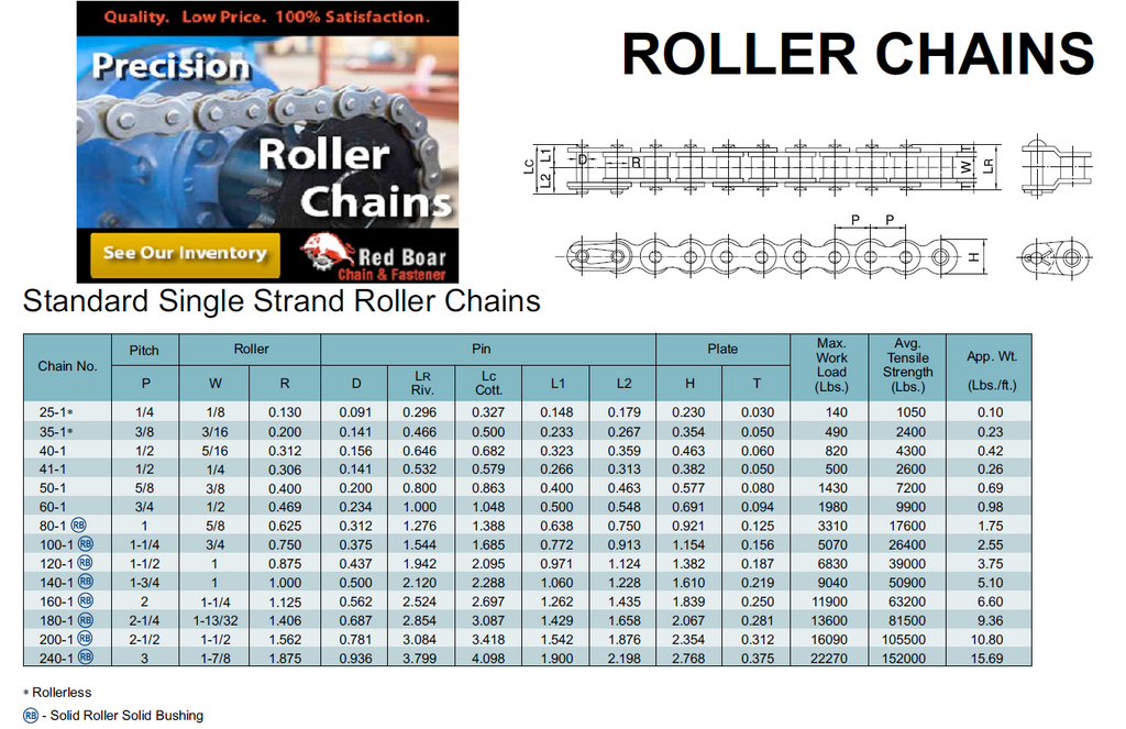 Roller chain size chart red boar chain fastener questions call