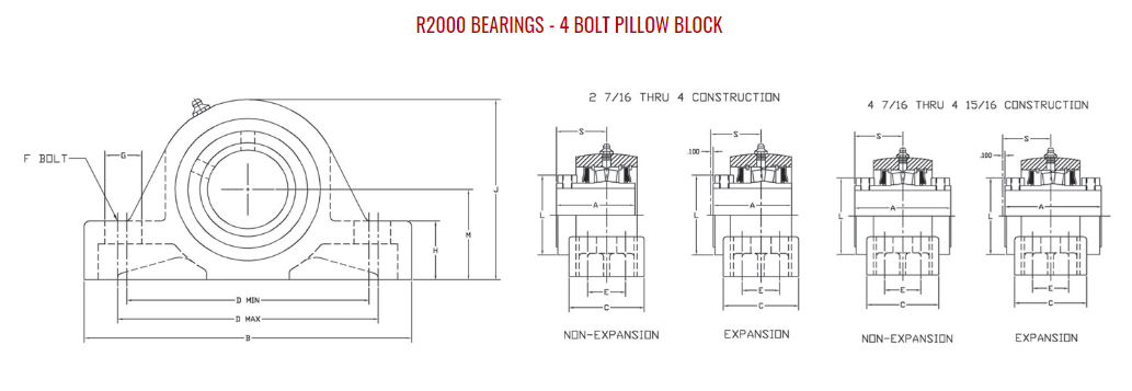 "3-7/16"" ROYERSFORD Spherical 4-Bolt Pillow Block Bearing (Non-Expansion or Expansion)"
