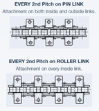 Attachment Roller Chain and Links | Red Boar Chain