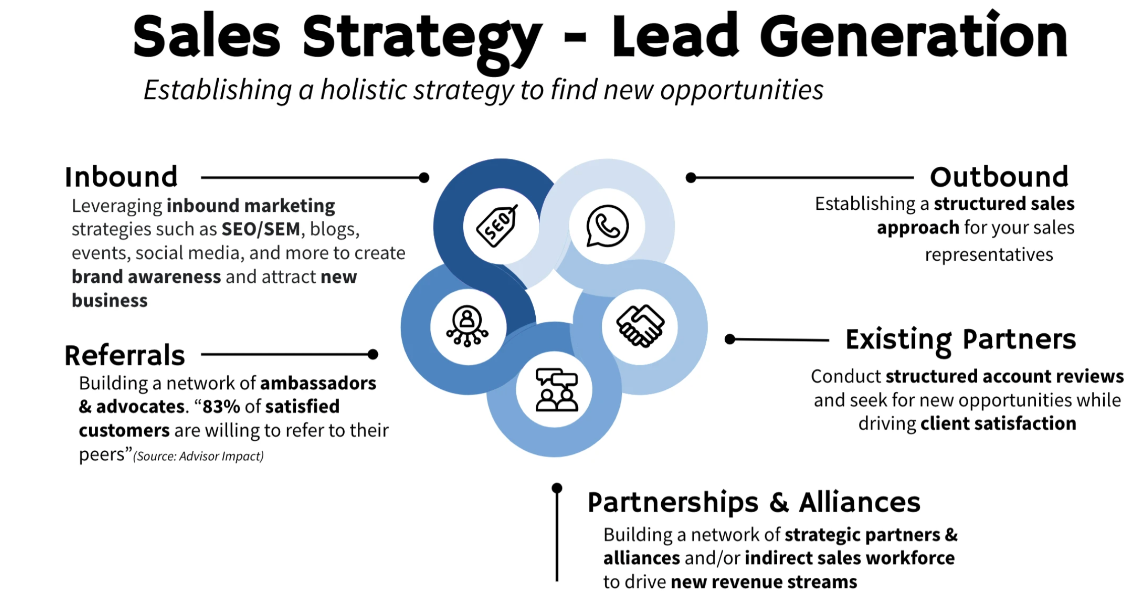 XMA sales strategy (lead generation) workflow guide