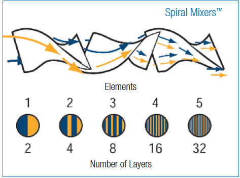 Spiral static mixer information.