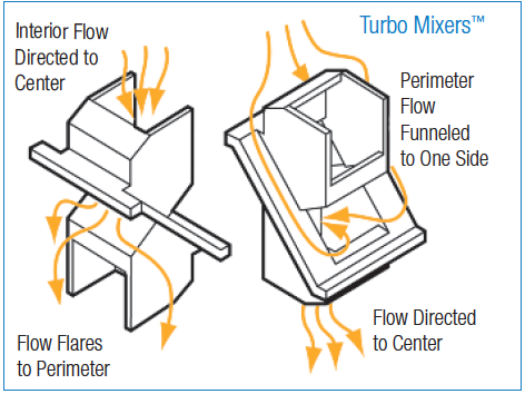 Turbo static mixer information.