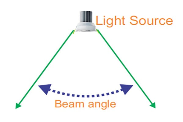 what is a beam angle