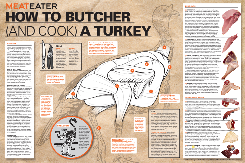 How to Butcher a Turkey Poster