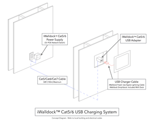iWalldock™ Cat5/Cat6 USB Charging Kit