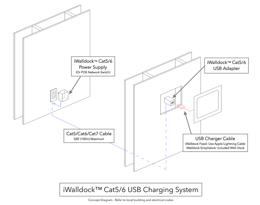 iWallDock™ Cat5/6 USB Adapter In-Wall Tablet Mount Dock