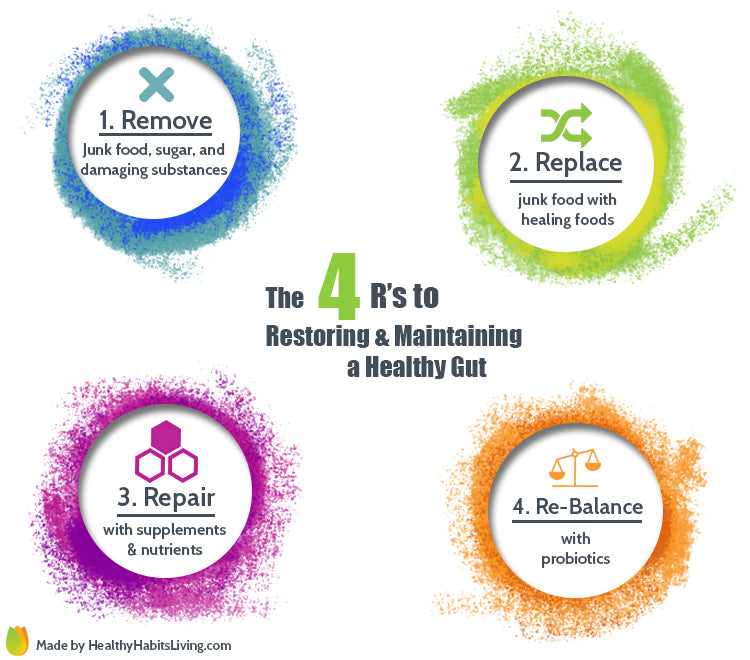 4 R's to repairing and maintaining a healthy gut