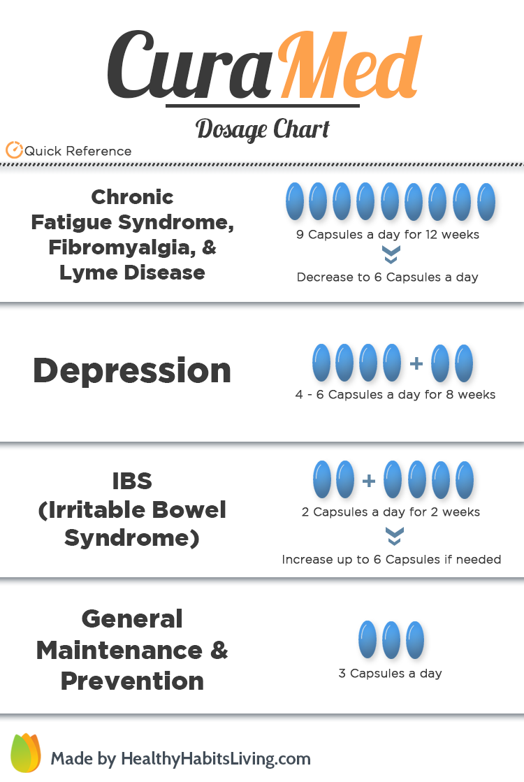 CuraMed Dosage Chart - How Much Should I Take?