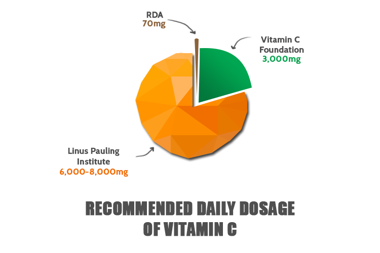Vitamin C Daily Dosage Recommendations