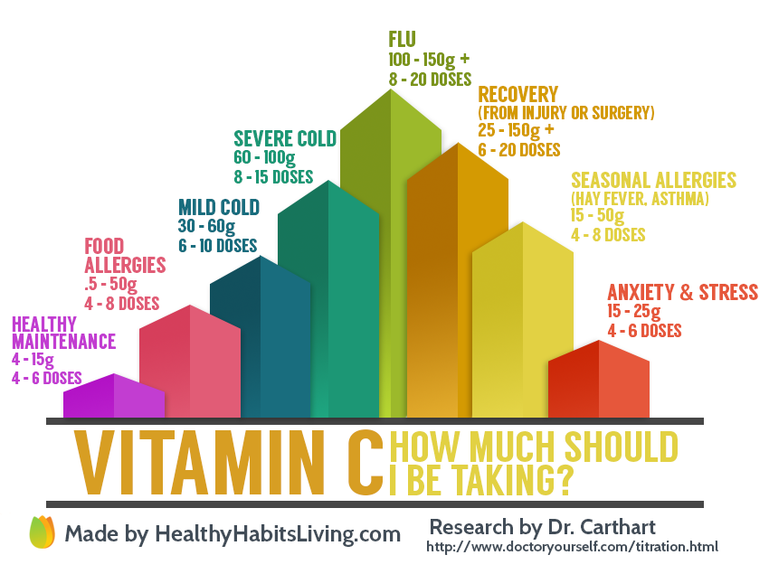 How much vitamin c should i take healthy habits living the information for this list was generated by a study done by dr robert f cathcart how to determine a therapeutic dose of vitamin c ccuart