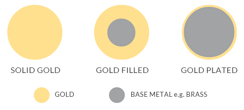 Diagram showing the difference between solid gold, gold-filled and gold-plated